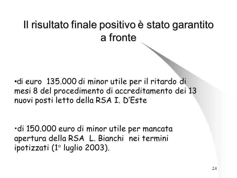 24 Il risultato finale positivo è stato garantito a fronte di euro 135.000 di minor utile per il ritardo di mesi 8 del procedimento di accreditamento dei 13 nuovi posti letto della RSA I.