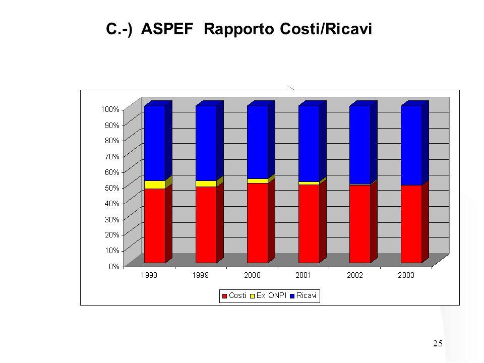 25 C.-) ASPEF Rapporto Costi/Ricavi