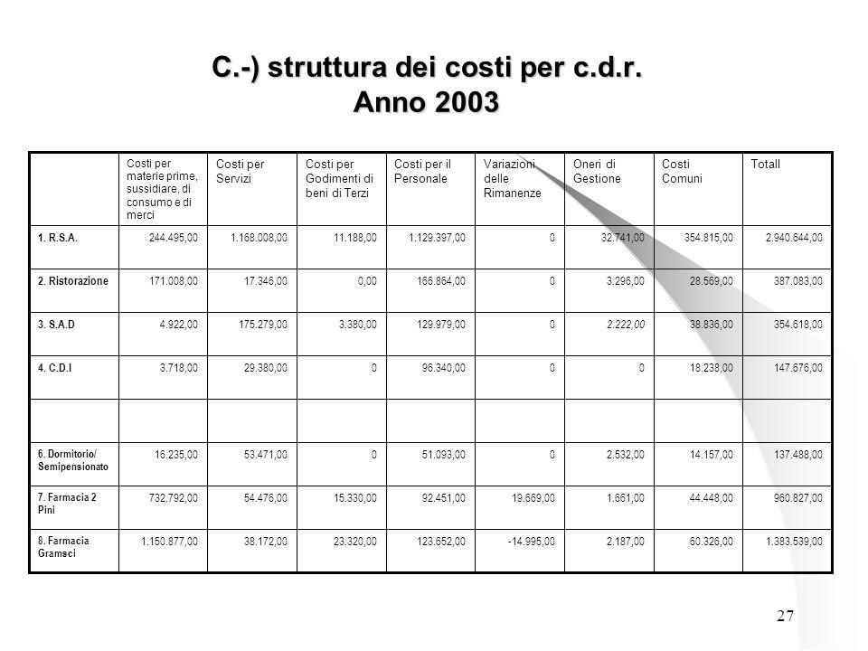 27 C.-) struttura dei costi per c.d.r. Anno 2003