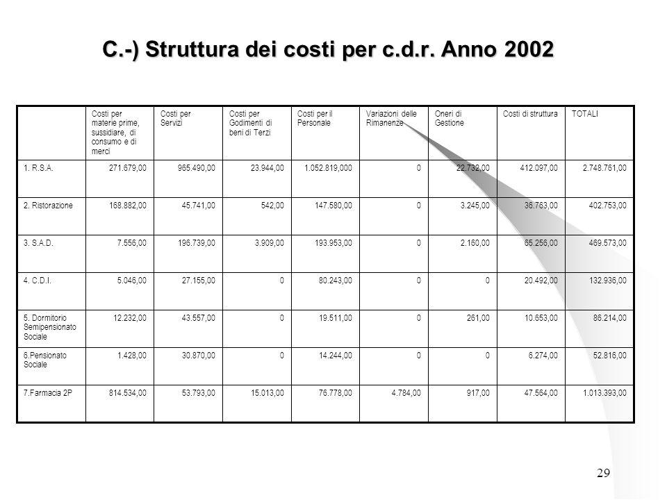29 C.-) Struttura dei costi per c.d.r.