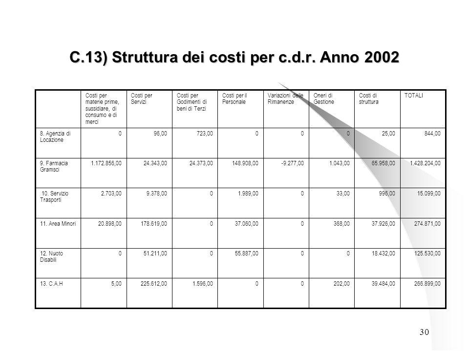30 C.13) Struttura dei costi per c.d.r.