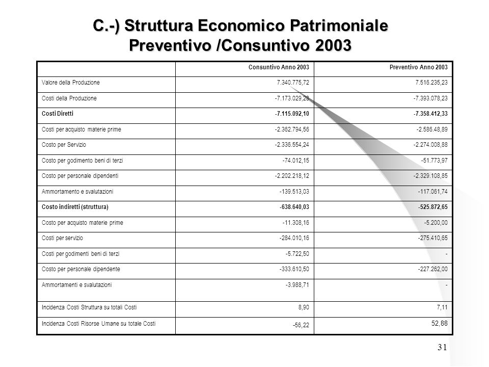 31 C.-) Struttura Economico Patrimoniale Preventivo /Consuntivo 2003 52,88 - 56, 22 Incidenza Costi Risorse Umane su totale Costi 7,118,90Incidenza Co