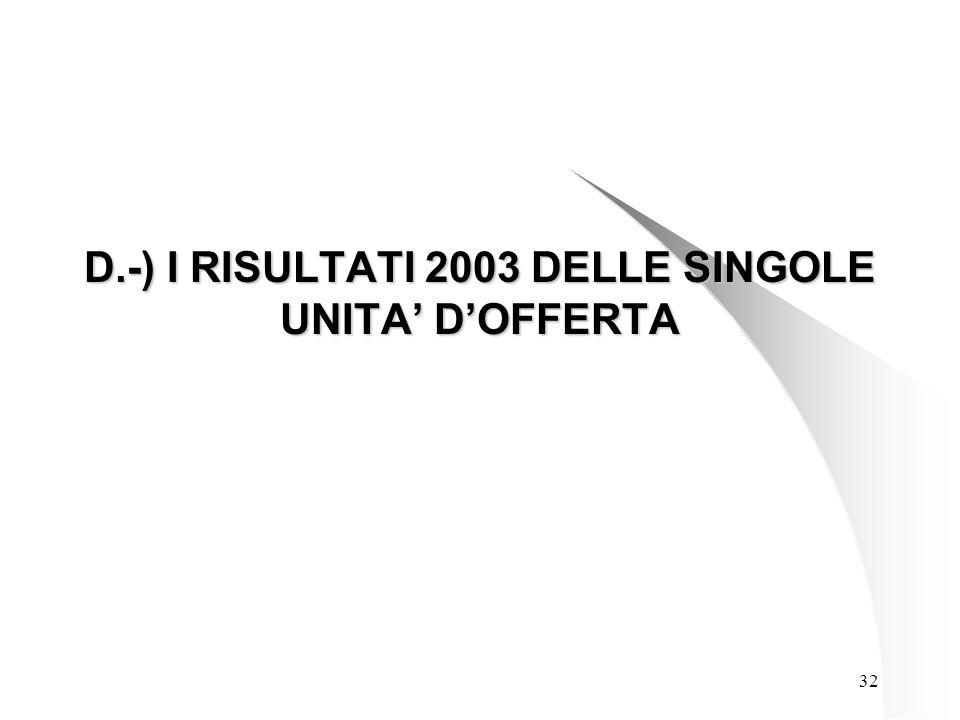 32 D.-) I RISULTATI 2003 DELLE SINGOLE UNITA' D'OFFERTA