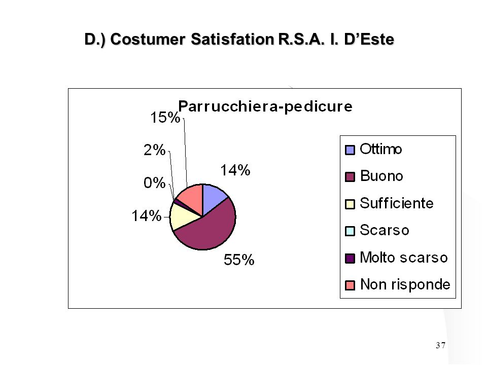 37 D.) Costumer Satisfation R.S.A. I. D'Este