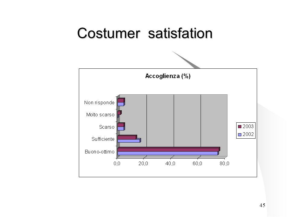 45 Costumer satisfation
