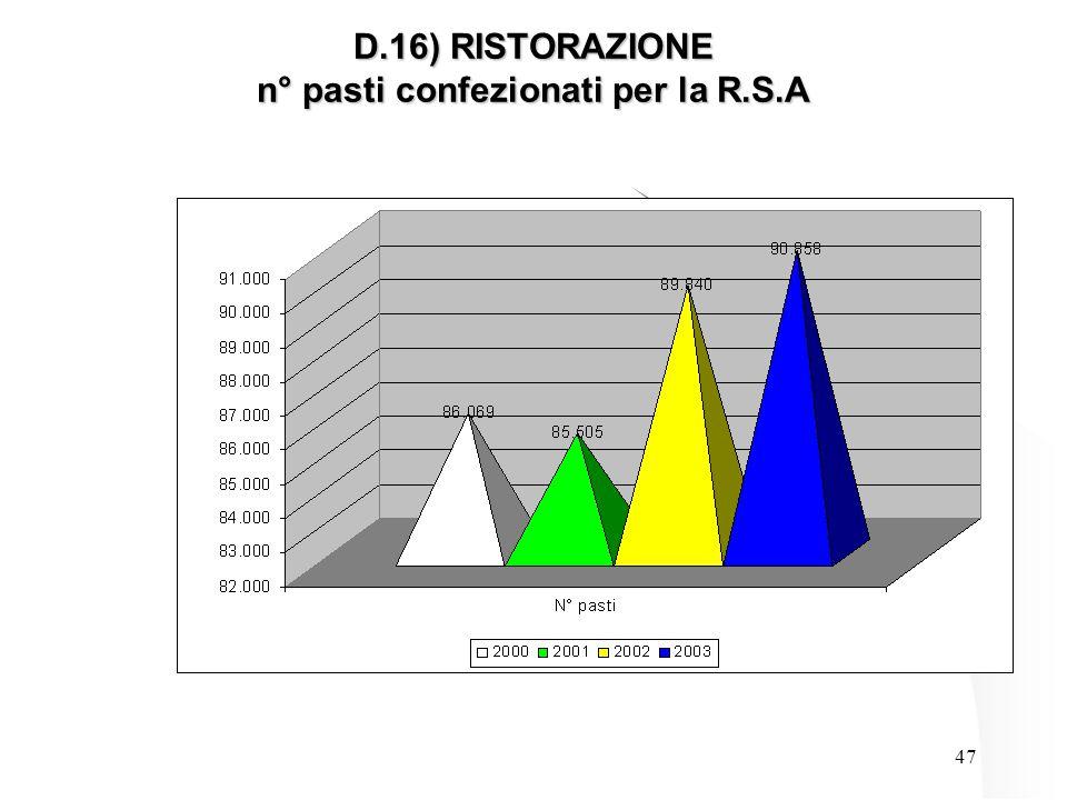 47 D.16) RISTORAZIONE n° pasti confezionati per la R.S.A