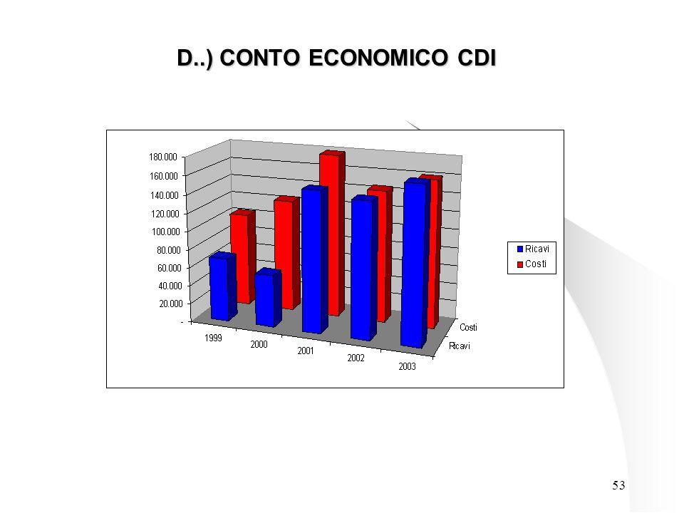 53 D..) CONTO ECONOMICO CDI