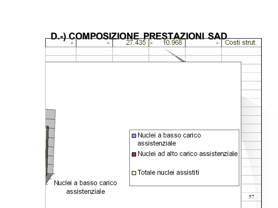 57 D.-) COMPOSIZIONE PRESTAZIONI SAD