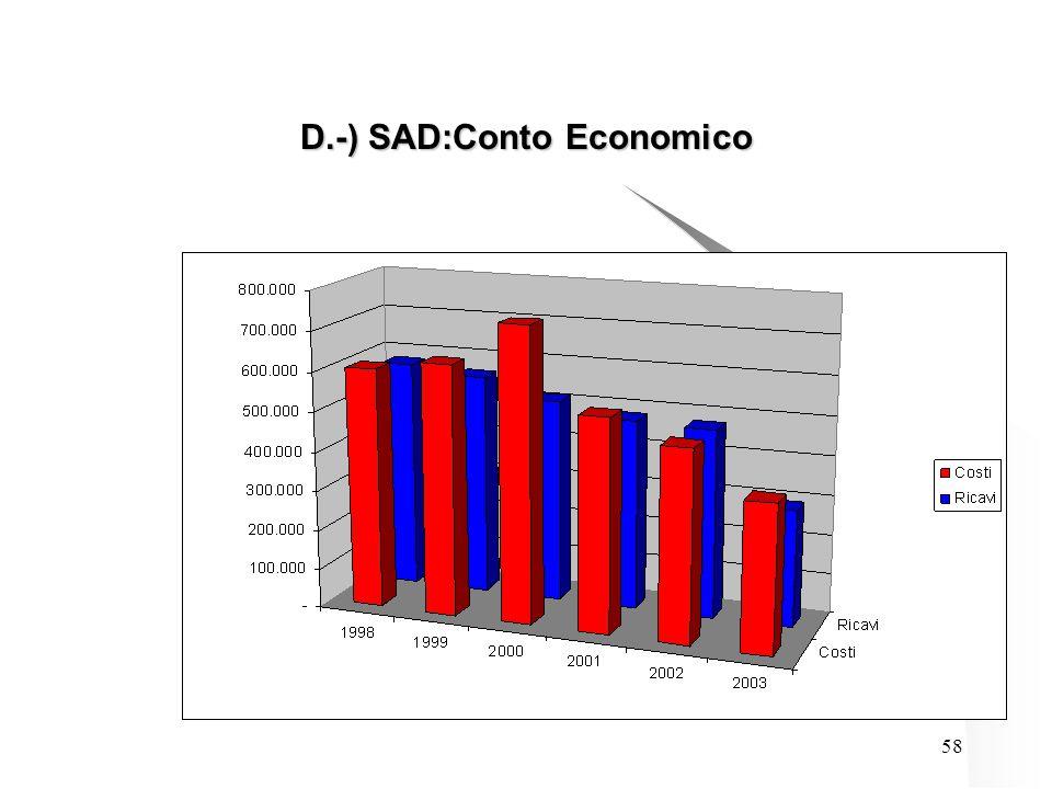 58 D.-) SAD:Conto Economico