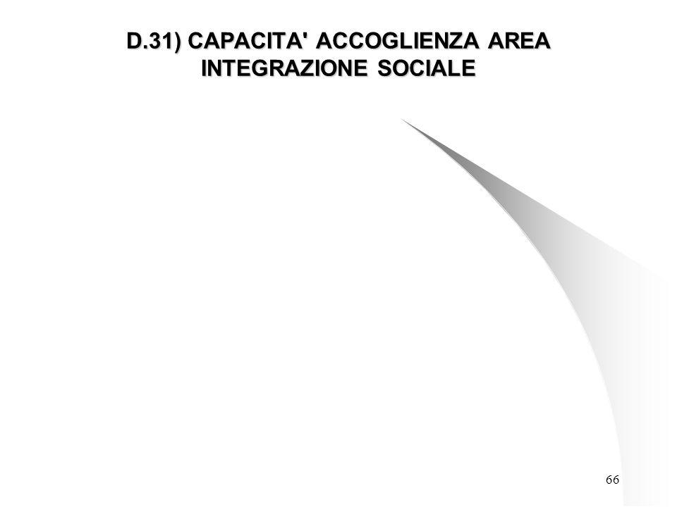 66 D.31) CAPACITA ACCOGLIENZA AREA INTEGRAZIONE SOCIALE