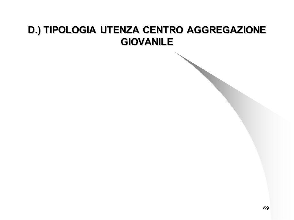 69 D.) TIPOLOGIA UTENZA CENTRO AGGREGAZIONE GIOVANILE