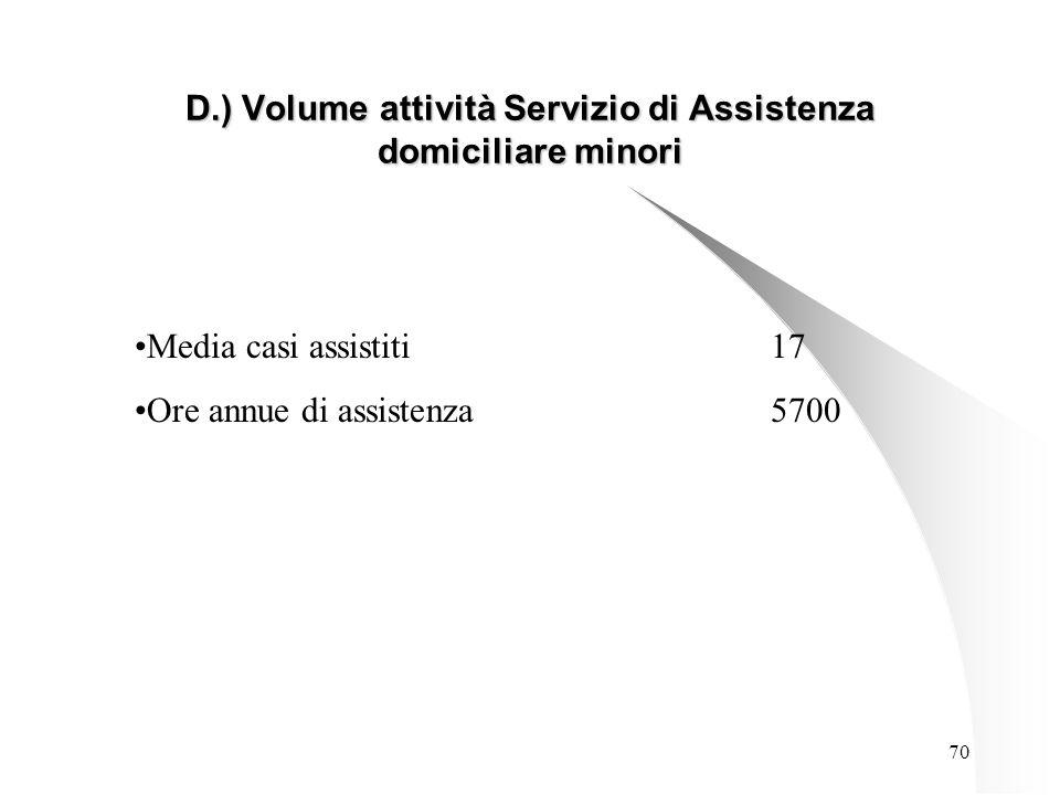 70 D.) Volume attività Servizio di Assistenza domiciliare minori Media casi assistiti17 Ore annue di assistenza5700
