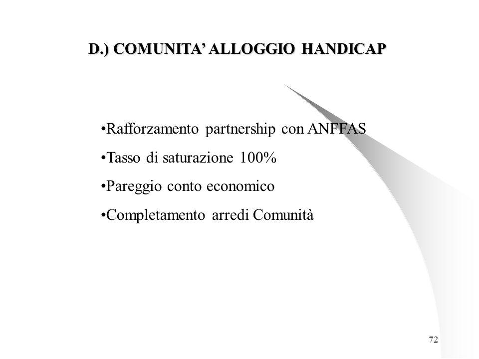 72 D.) COMUNITA' ALLOGGIO HANDICAP Rafforzamento partnership con ANFFAS Tasso di saturazione 100% Pareggio conto economico Completamento arredi Comunità