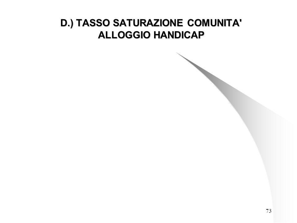 73 D.) TASSO SATURAZIONE COMUNITA ALLOGGIO HANDICAP