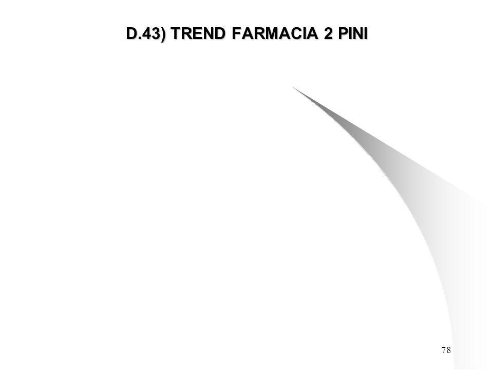78 D.43) TREND FARMACIA 2 PINI