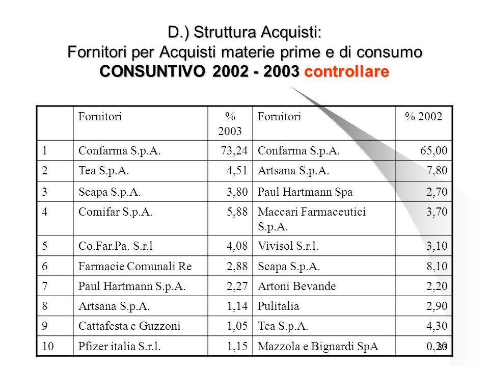 83 D.) Struttura Acquisti: Fornitori per Acquisti materie prime e di consumo CONSUNTIVO 2002 - 2003 controllare Fornitori% 2003 Fornitori% 2002 1Confarma S.p.A.73,24Confarma S.p.A.65,00 2Tea S.p.A.4,51Artsana S.p.A.7,80 3Scapa S.p.A.3,80Paul Hartmann Spa2,70 4Comifar S.p.A.5,88Maccari Farmaceutici S.p.A.