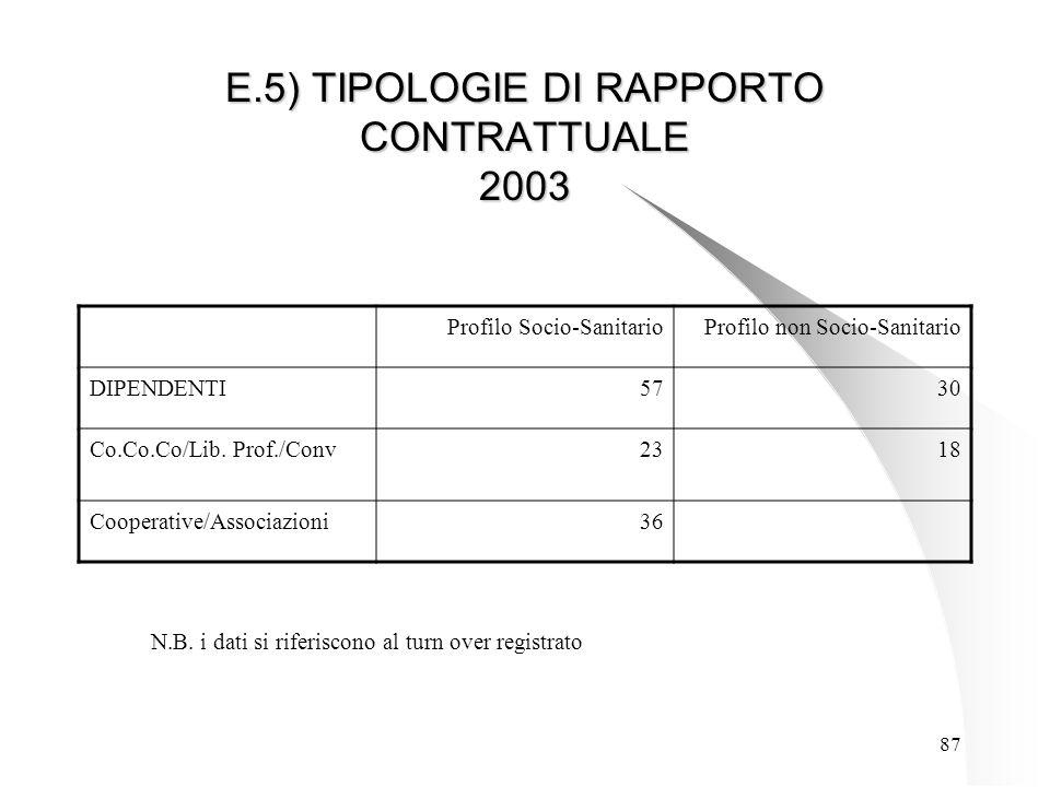 87 E.5) TIPOLOGIE DI RAPPORTO CONTRATTUALE 2003 Profilo Socio-SanitarioProfilo non Socio-Sanitario DIPENDENTI5730 Co.Co.Co/Lib.