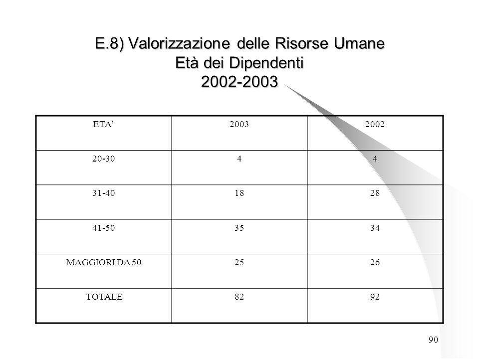 90 E.8) Valorizzazione delle Risorse Umane Età dei Dipendenti 2002-2003 ETA'20032002 20-3044 31-401828 41-503534 MAGGIORI DA 502526 TOTALE8292