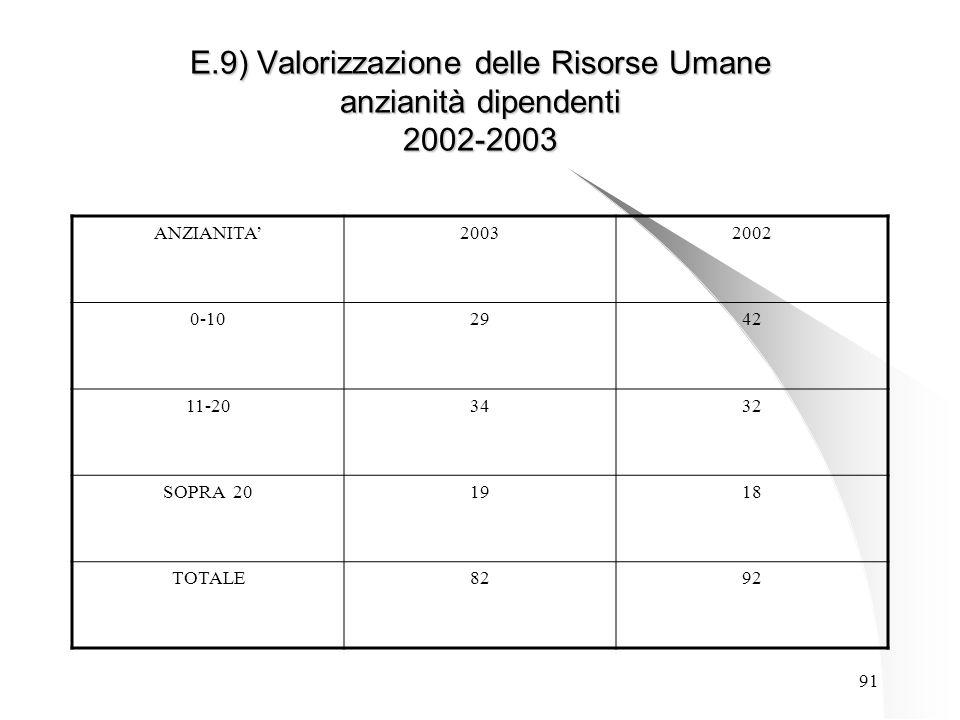 91 E.9) Valorizzazione delle Risorse Umane anzianità dipendenti 2002-2003 ANZIANITA'20032002 0-102942 11-203432 SOPRA 201918 TOTALE8292
