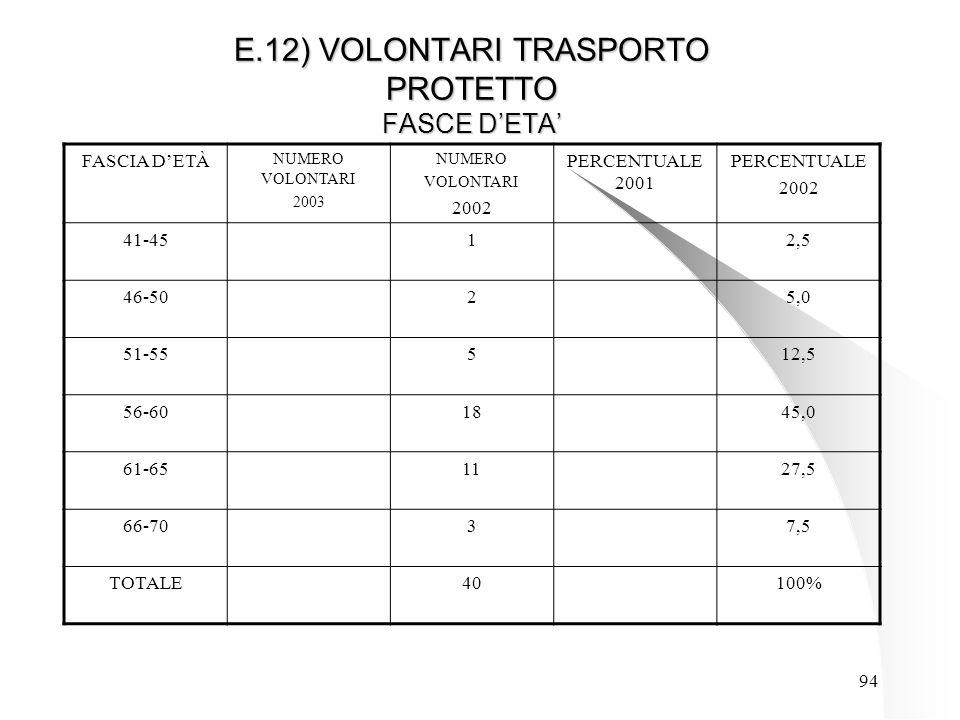 94 E.12) VOLONTARI TRASPORTO PROTETTO FASCE D'ETA' FASCIA D'ETÀ NUMERO VOLONTARI 2003 NUMERO VOLONTARI 2002 PERCENTUALE 2001 PERCENTUALE 2002 41-4512,5 46-5025,0 51-55512,5 56-601845,0 61-651127,5 66-7037,5 TOTALE40100%