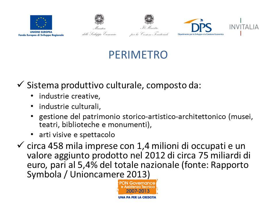 PERIMETRO Sistema produttivo culturale, composto da: industrie creative, industrie culturali, gestione del patrimonio storico-artistico-architettonico