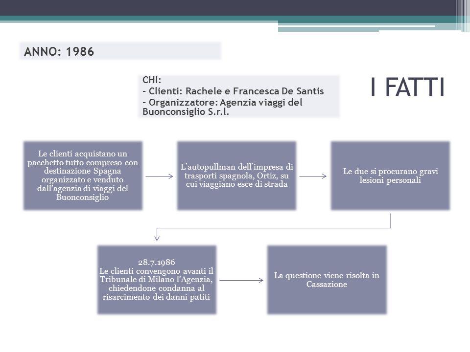 I FATTI ANNO: 1986 CHI: - Clienti: Rachele e Francesca De Santis - Organizzatore: Agenzia viaggi del Buonconsiglio S.r.l. Le clienti acquistano un pac