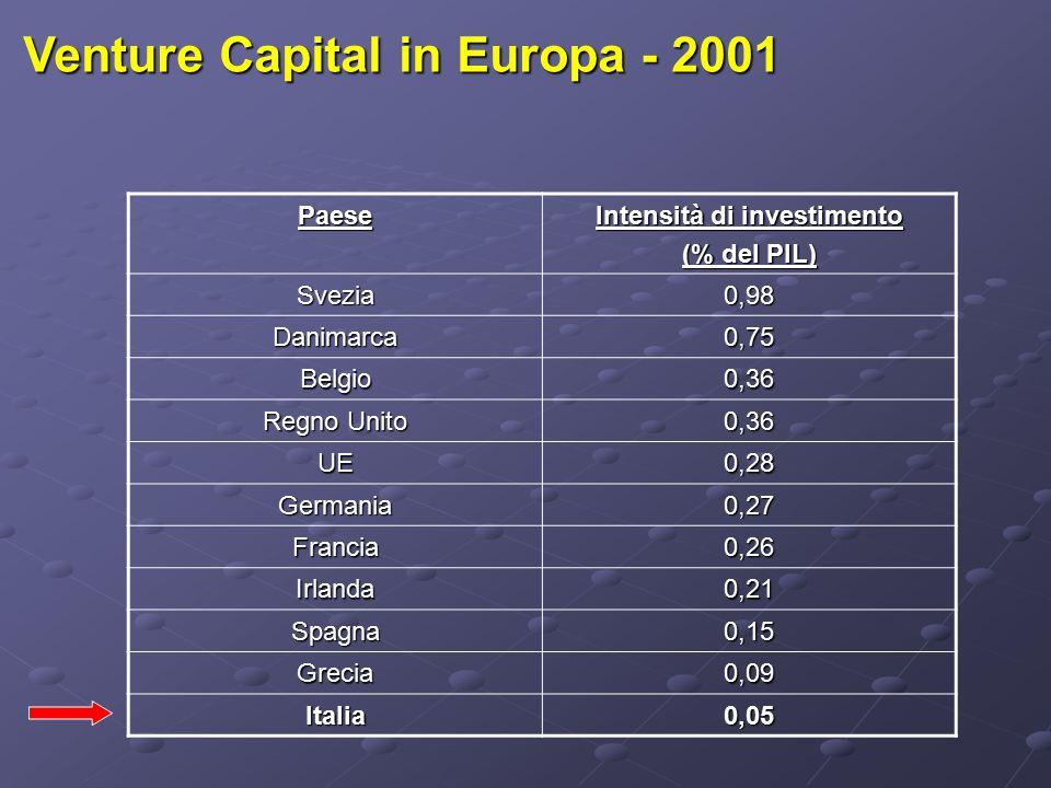 Venture Capital in Europa - 2001 Paese Intensità di investimento (% del PIL) Svezia0,98 Danimarca0,75 Belgio0,36 Regno Unito 0,36 UE0,28 Germania0,27 Francia0,26 Irlanda0,21 Spagna0,15 Grecia0,09 Italia0,05