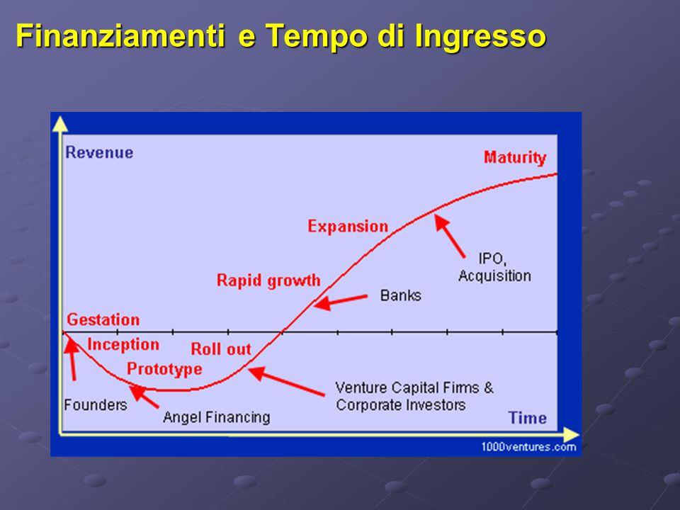 Finanziamenti e Tempo di Ingresso