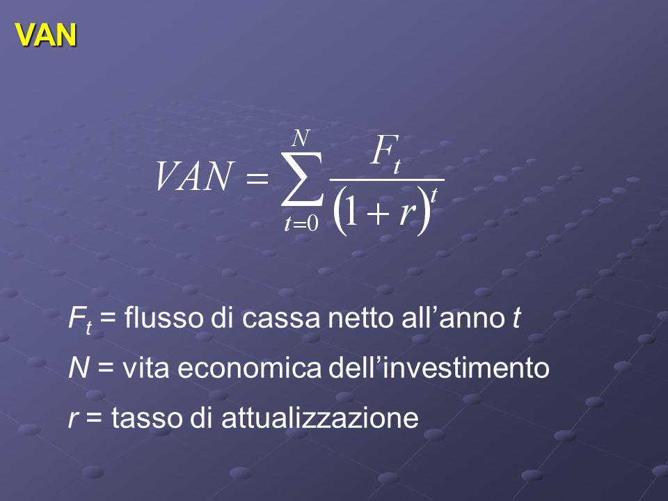 VAN F t = flusso di cassa netto all'anno t N = vita economica dell'investimento r = tasso di attualizzazione
