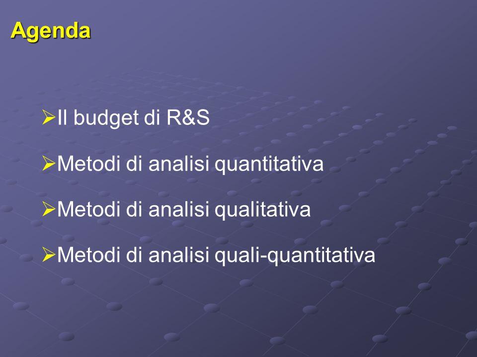 Agenda  Il budget di R&S  Metodi di analisi quantitativa  Metodi di analisi qualitativa  Metodi di analisi quali-quantitativa