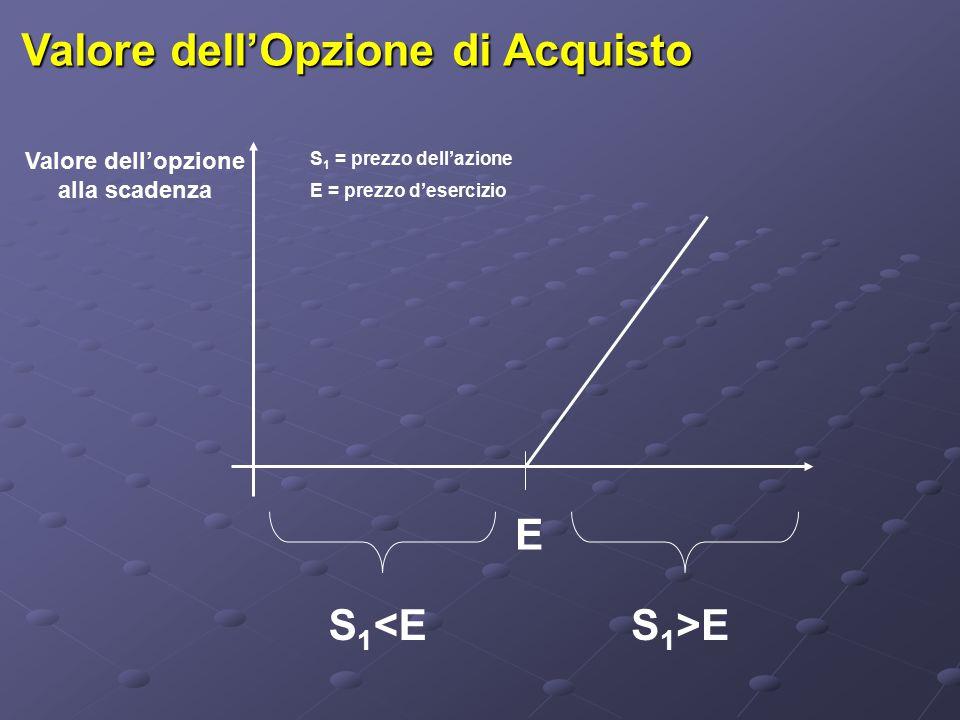 Valore dell'Opzione di Acquisto E S 1 <ES 1 >E Valore dell'opzione alla scadenza S 1 = prezzo dell'azione E = prezzo d'esercizio
