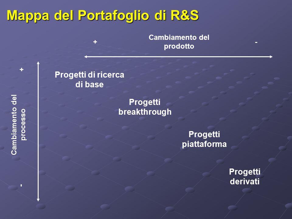 Mappa del Portafoglio di R&S Progetti di ricerca di base Progetti breakthrough Progetti piattaforma Progetti derivati Cambiamento del prodotto Cambiamento del processo + + - -