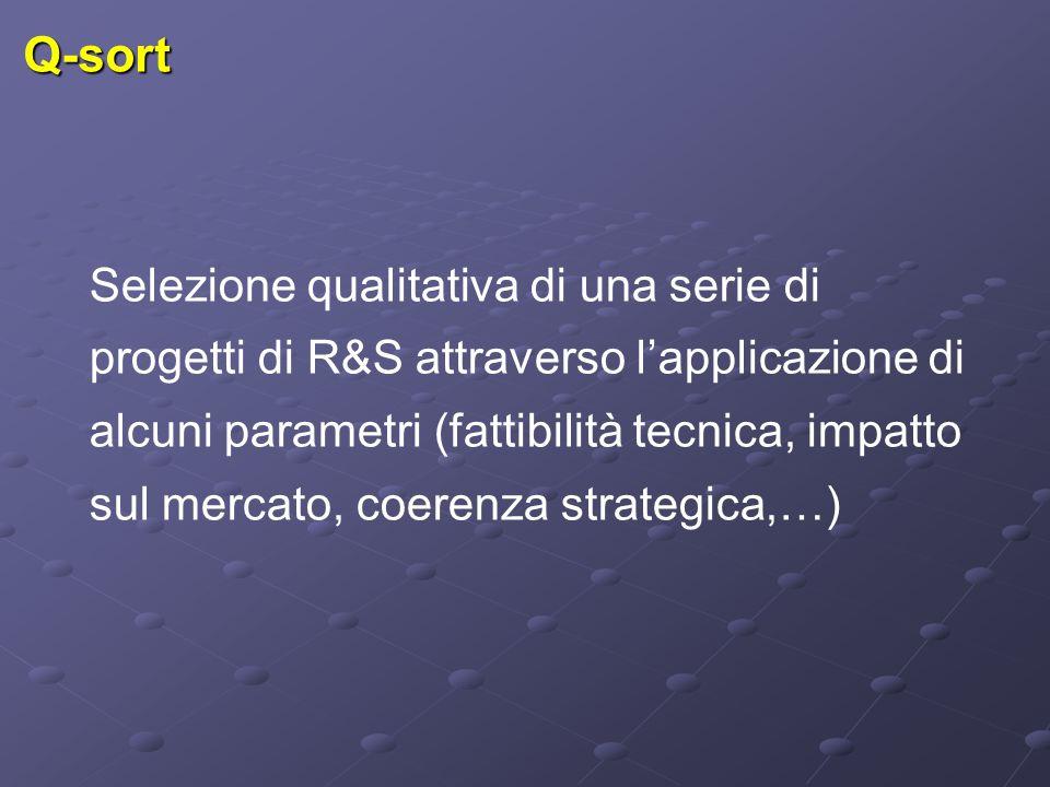 Q-sort Selezione qualitativa di una serie di progetti di R&S attraverso l'applicazione di alcuni parametri (fattibilità tecnica, impatto sul mercato, coerenza strategica,…)