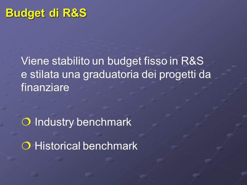 Budget di R&S Viene stabilito un budget fisso in R&S e stilata una graduatoria dei progetti da finanziare  Industry benchmark  Historical benchmark