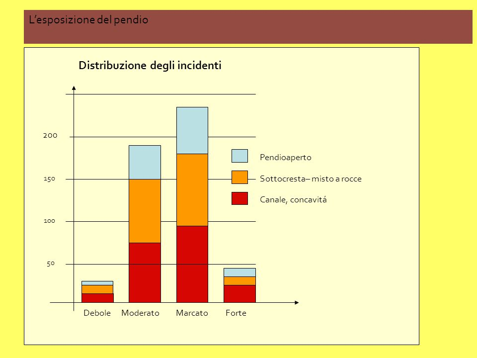 DeboleMarcatoForteModerato 50 100 150 200 Distribuzione degli incidenti Pendioaperto Sottocresta– misto a rocce Canale, concavitá L'esposizione del pe