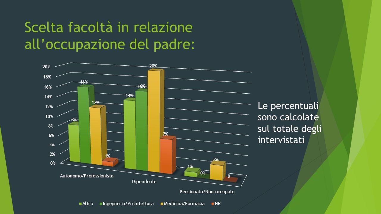 Scelta facoltà in relazione all'occupazione del padre: Le percentuali sono calcolate sul totale degli intervistati