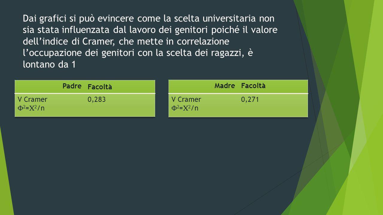 Dai grafici si può evincere come la scelta universitaria non sia stata influenzata dal lavoro dei genitori poiché il valore dell'indice di Cramer, che