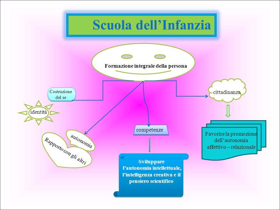Scuola dell'Infanzia Formazione integrale della persona Costruzione del se identità autonomia Rapporto con gli altri competenze cittadinanza Favorire
