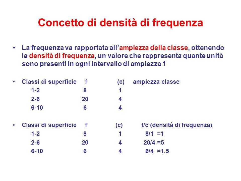 Concetto di densità di frequenza La frequenza va rapportata all'ampiezza della classe, ottenendo la densità di frequenza, un valore che rappresenta qu