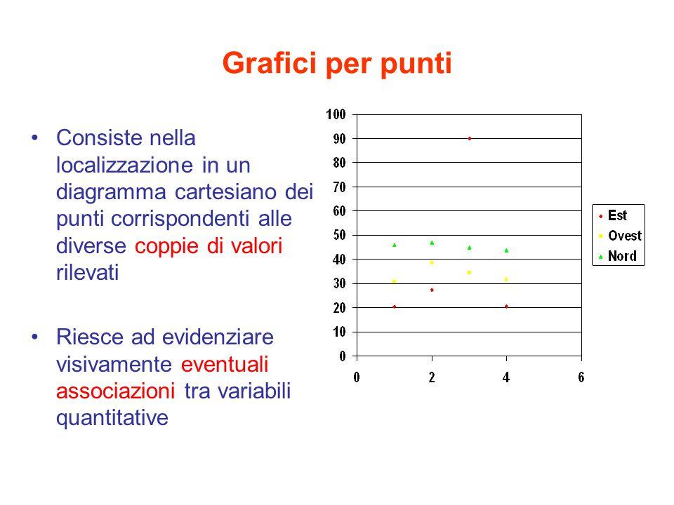 Grafici per punti Consiste nella localizzazione in un diagramma cartesiano dei punti corrispondenti alle diverse coppie di valori rilevati Riesce ad e
