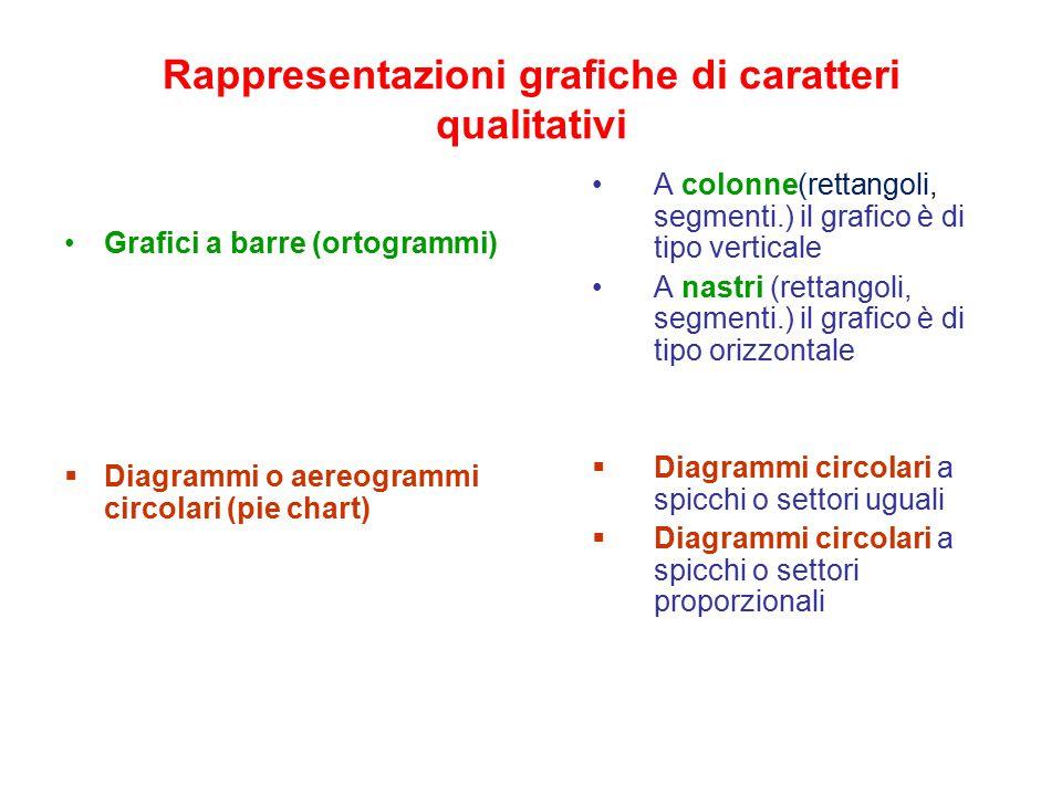 Rappresentazioni grafiche di caratteri qualitativi Grafici a barre (ortogrammi)  Diagrammi o aereogrammi circolari (pie chart) A colonne(rettangoli,