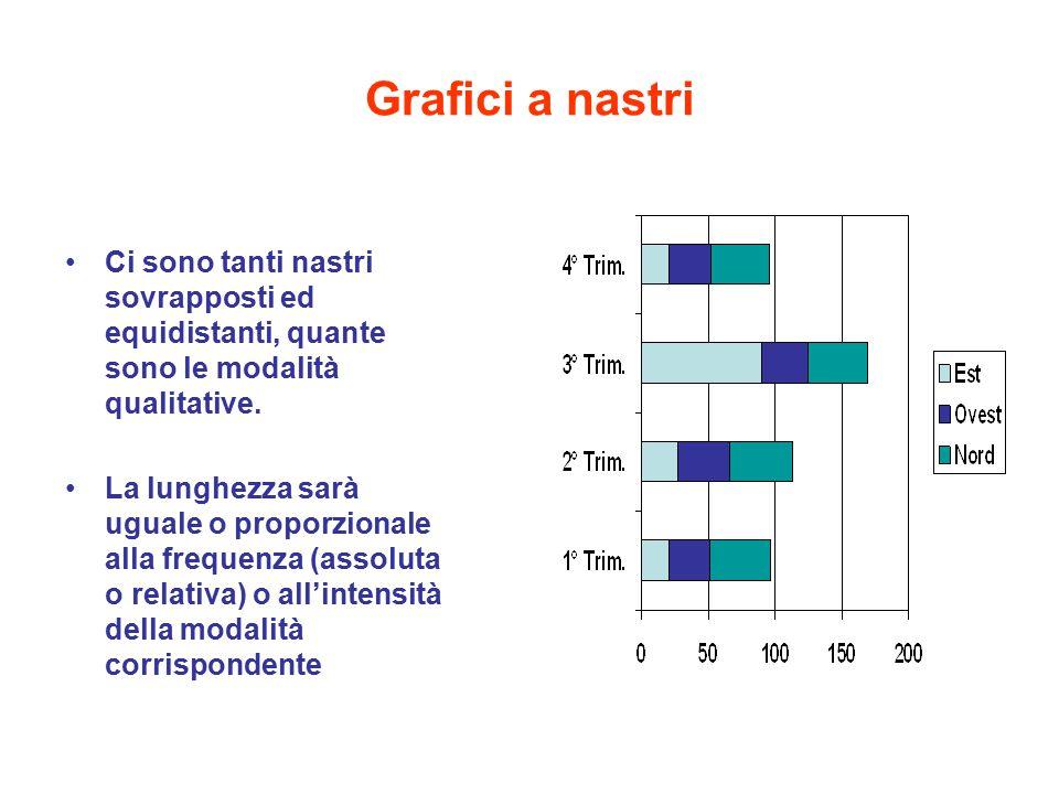 Grafici a nastri Ci sono tanti nastri sovrapposti ed equidistanti, quante sono le modalità qualitative. La lunghezza sarà uguale o proporzionale alla