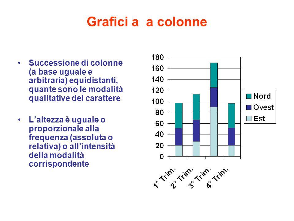 Grafici a a colonne Successione di colonne (a base uguale e arbitraria) equidistanti, quante sono le modalità qualitative del carattere L'altezza è ug