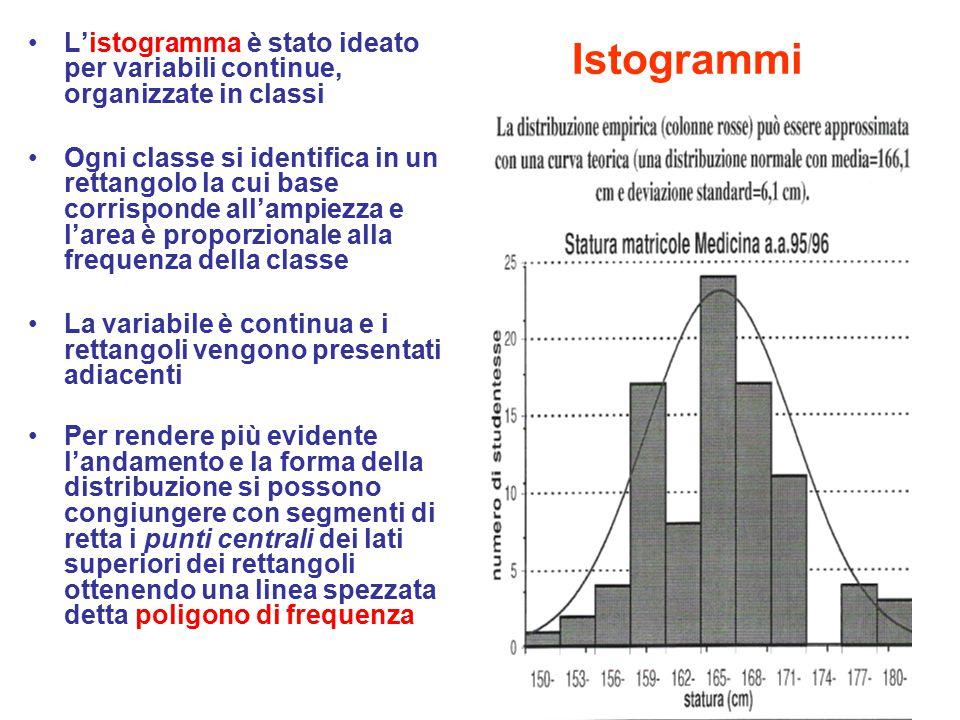 Istogrammi L'istogramma è stato ideato per variabili continue, organizzate in classi Ogni classe si identifica in un rettangolo la cui base corrispond