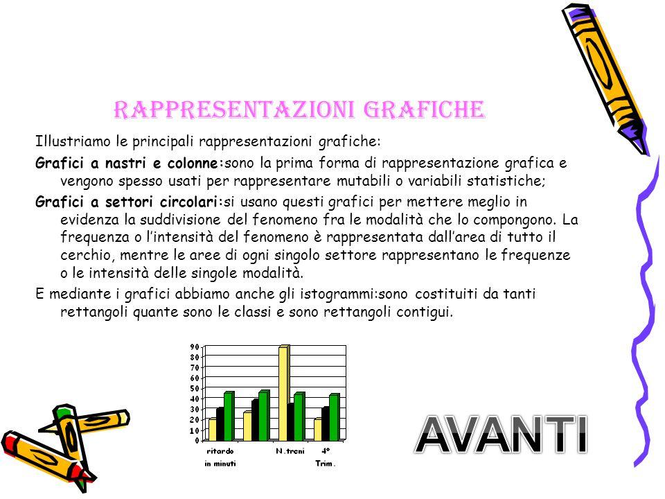 Rappresentazioni grafiche Illustriamo le principali rappresentazioni grafiche: Grafici a nastri e colonne:sono la prima forma di rappresentazione graf