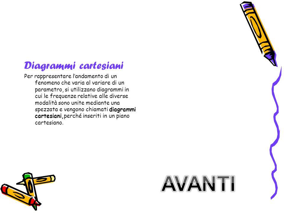 Diagrammi cartesiani Per rappresentare l'andamento di un fenomeno che varia al variare di un parametro, si utilizzano diagrammi in cui le frequenze re