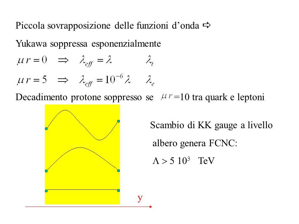 Piccola sovrapposizione delle funzioni d'onda  Yukawa soppressa esponenzialmente Decadimento protone soppresso se =10 tra quark e leptoni y Scambio d