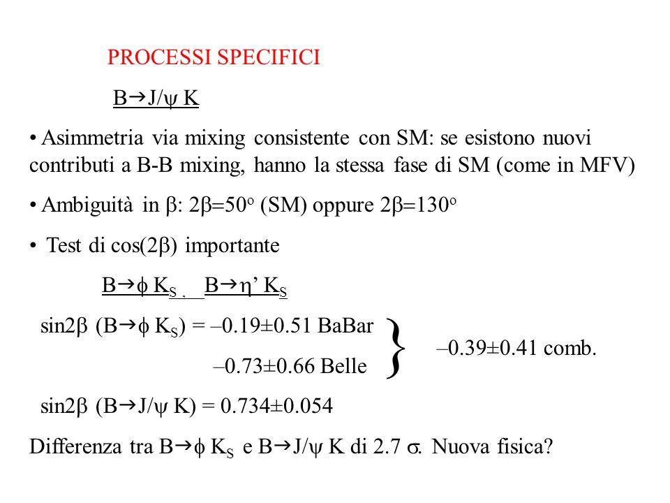 PROCESSI SPECIFICI B  J/  K Asimmetria via mixing consistente con SM: se esistono nuovi contributi a B-B mixing, hanno la stessa fase di SM (come in