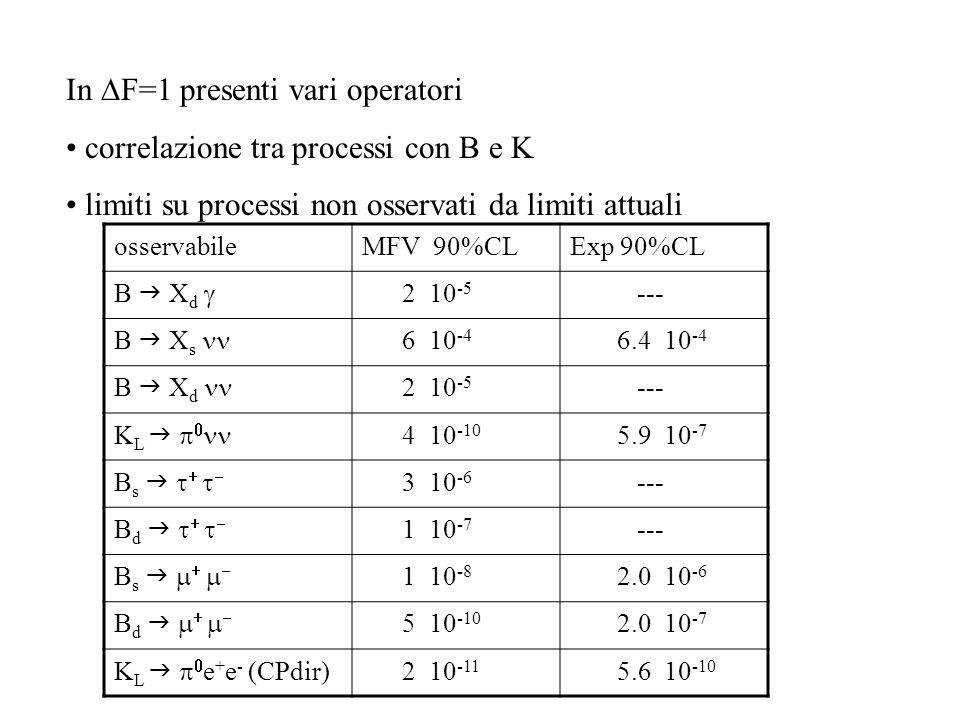 In  F=1 presenti vari operatori correlazione tra processi con B e K limiti su processi non osservati da limiti attuali osservabileMFV 90%CLExp 90%CL