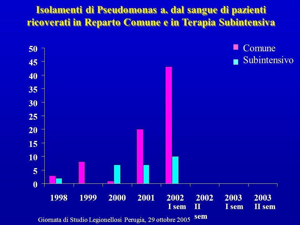 Isolamenti di Pseudomonas a. dal sangue di pazienti ricoverati in Reparto Comune e in Terapia Subintensiva I semII sem 0 5 10 15 20 25 30 35 40 45 50